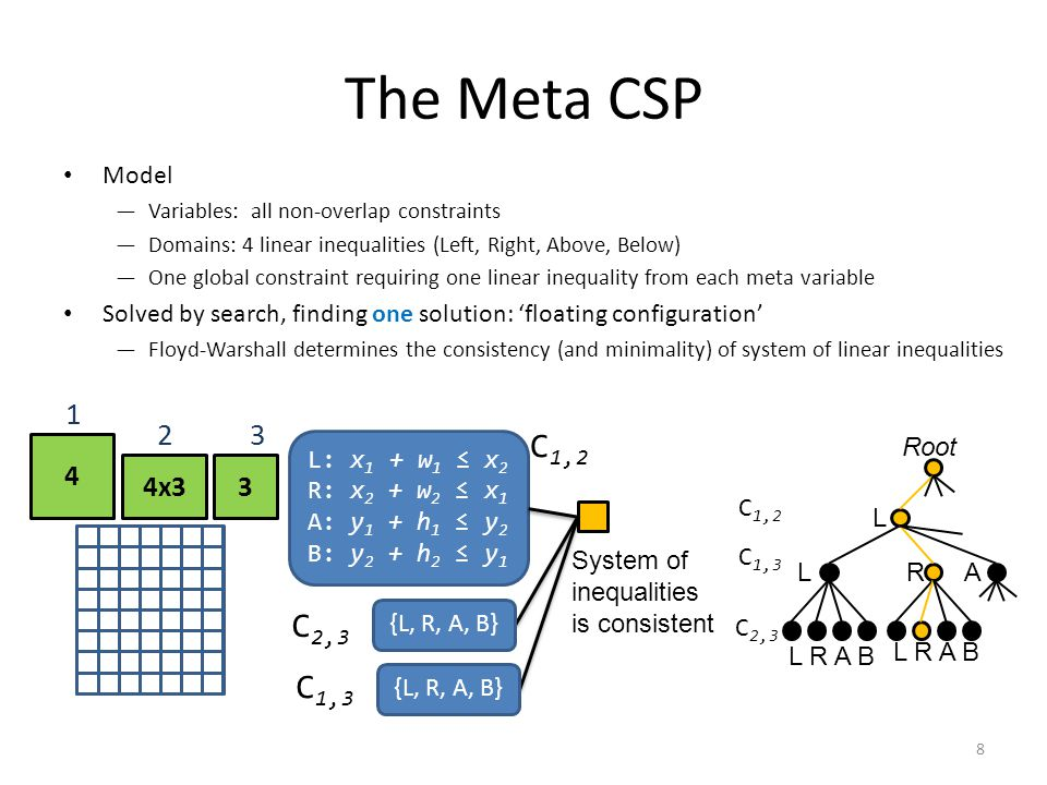 The Meta CSP Model —Variables: all non-overlap constraints —Domains: 4 linear inequalities (Left, Right, Above, Below) —One global constraint requiring one linear inequality from each meta variable Solved by search, finding one solution: 'floating configuration' —Floyd-Warshall determines the consistency (and minimality) of system of linear inequalities 4 4x33 1 23 C 1,3 L: x 1 + w 1 ≤ x 2 R: x 2 + w 2 ≤ x 1 A: y 1 + h 1 ≤ y 2 B: y 2 + h 2 ≤ y 1 {L, R, A, B} C 1,3 C 1,2 {L, R, A, B} System of inequalities is consistent L R A B L LRA Root C 1,2 C 2,3 8