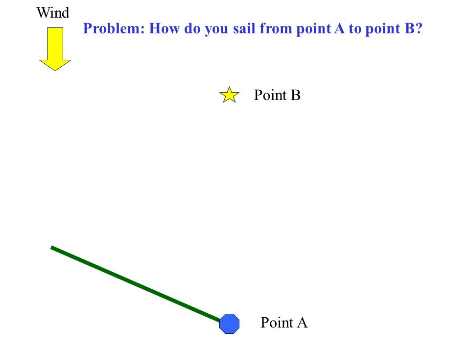 Point A Point B Problem: How do you sail from point A to point B? Wind