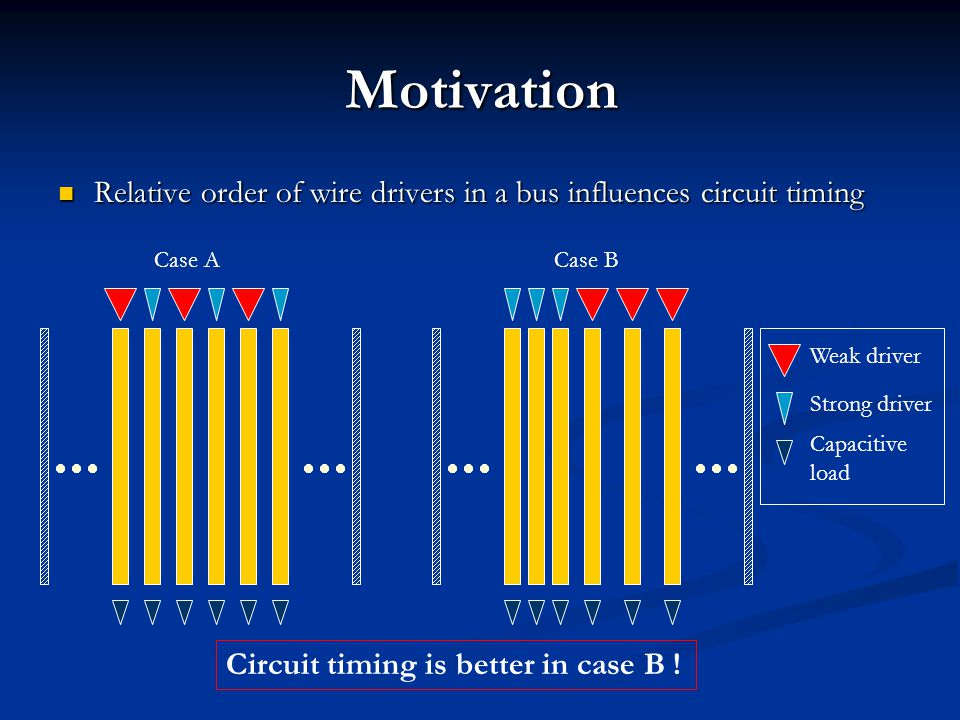 Motivation Relative order of wire drivers in a bus influences circuit timing Relative order of wire drivers in a bus influences circuit timing Case ACase B Weak driver Strong driver Capacitive load Circuit timing is better in case B !