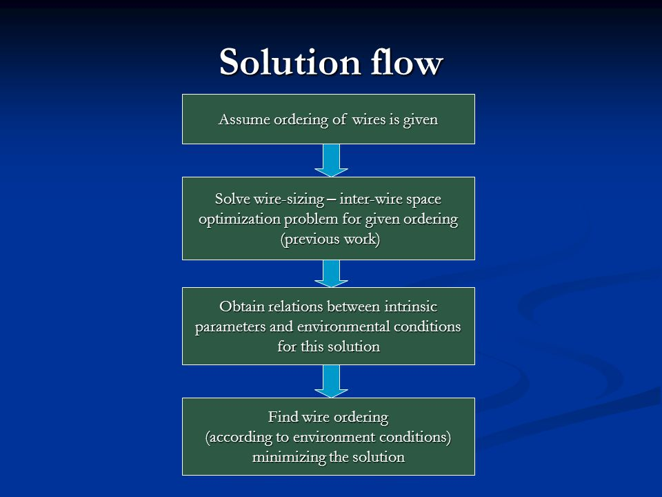 Solution flow Assume ordering of wires is given Solve wire-sizing – inter-wire space optimization problem for given ordering (previous work) (previous