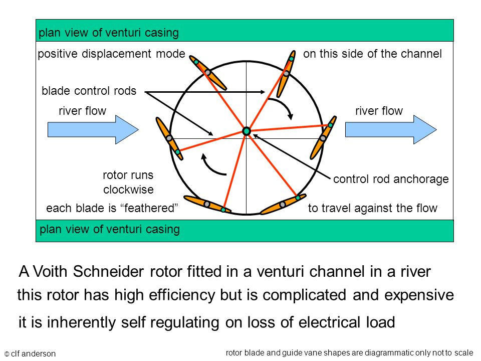 A Voith Schneider rotor fitted in a venturi channel in a river © clf anderson rotor blade and guide vane shapes are diagrammatic only not to scale pla
