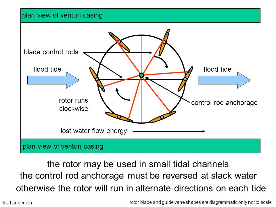 the rotor may be used in small tidal channels © clf anderson rotor blade and guide vane shapes are diagrammatic only not to scale flood tide blade control rods the control rod anchorage must be reversed at slack water control rod anchorage rotor runs clockwise plan view of venturi casing lost water flow energy otherwise the rotor will run in alternate directions on each tide