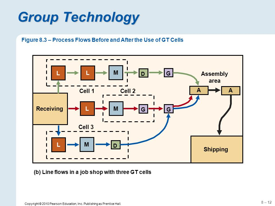 8 – 12 Copyright © 2010 Pearson Education, Inc. Publishing as Prentice Hall. Group Technology (b) Line flows in a job shop with three GT cells Cell 3