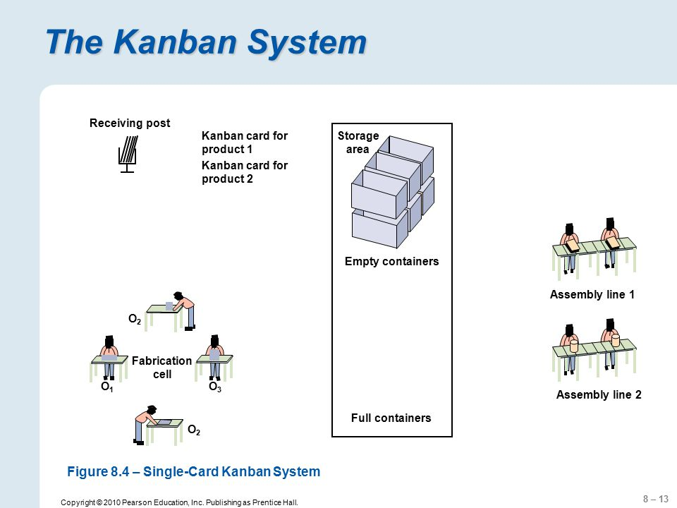 8 – 13 Copyright © 2010 Pearson Education, Inc. Publishing as Prentice Hall. The Kanban System Receiving post Kanban card for product 1 Kanban card fo