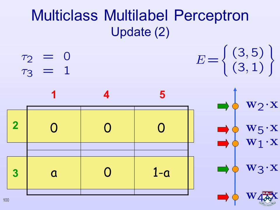99 Multiclass Multilabel Perceptron Update (2) 000 1-a0a 2 3 145