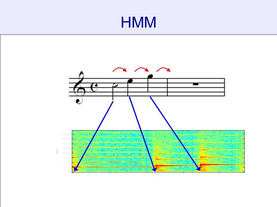128 HMMs y1y1 y2y2 y3y3 x 1a x 1b x 1c x 2a x 2b x 2c x 3a x 3b x 3c