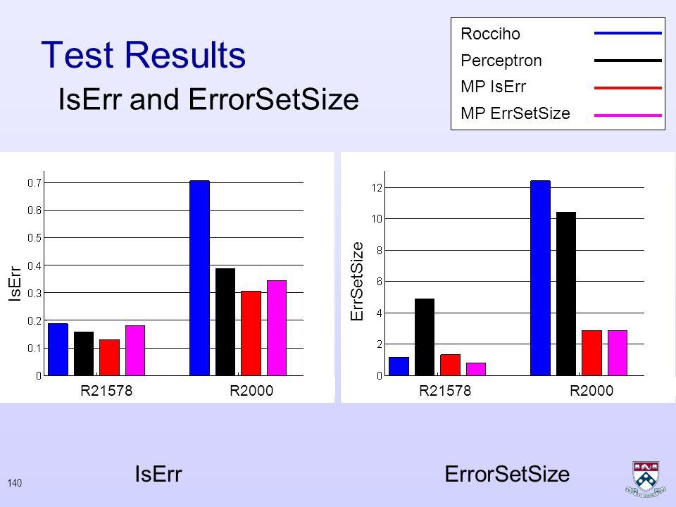 139 Training Online Results Reuters 21578Reuters 2000 Round Number Average Cumulative AvgP Average Precision Perceptron MP lsErr MP ErrSetSize