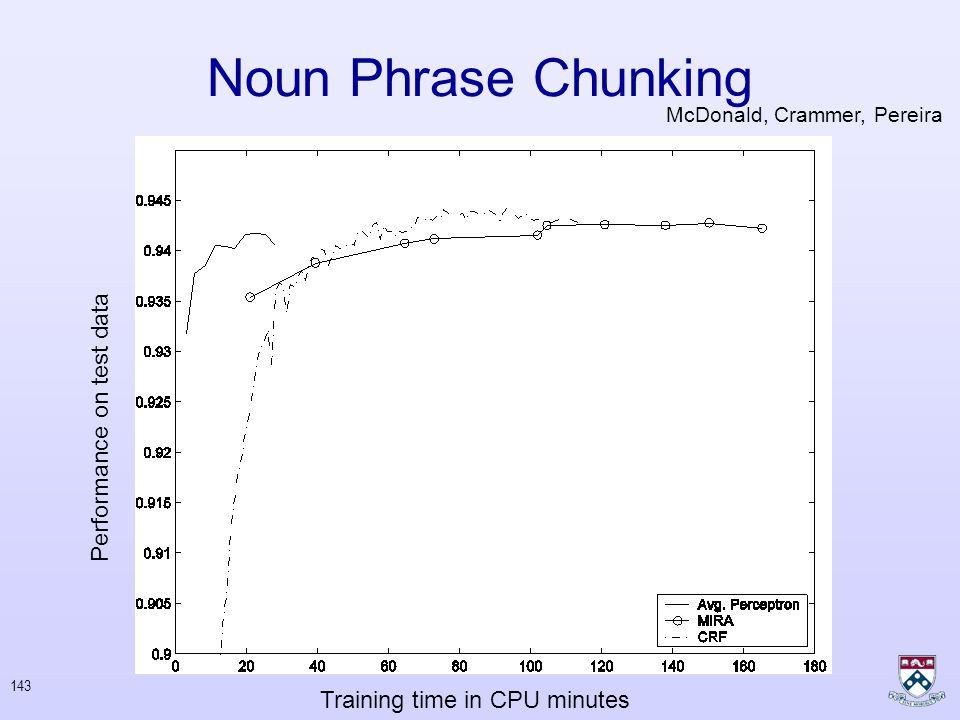 142 Noun Phrase Chunking Estimated volume was a light 2.4 million ounces. 0.941Avg. Perceptron 0.942CRF 0.943MIRA McDonald, Crammer, Pereira