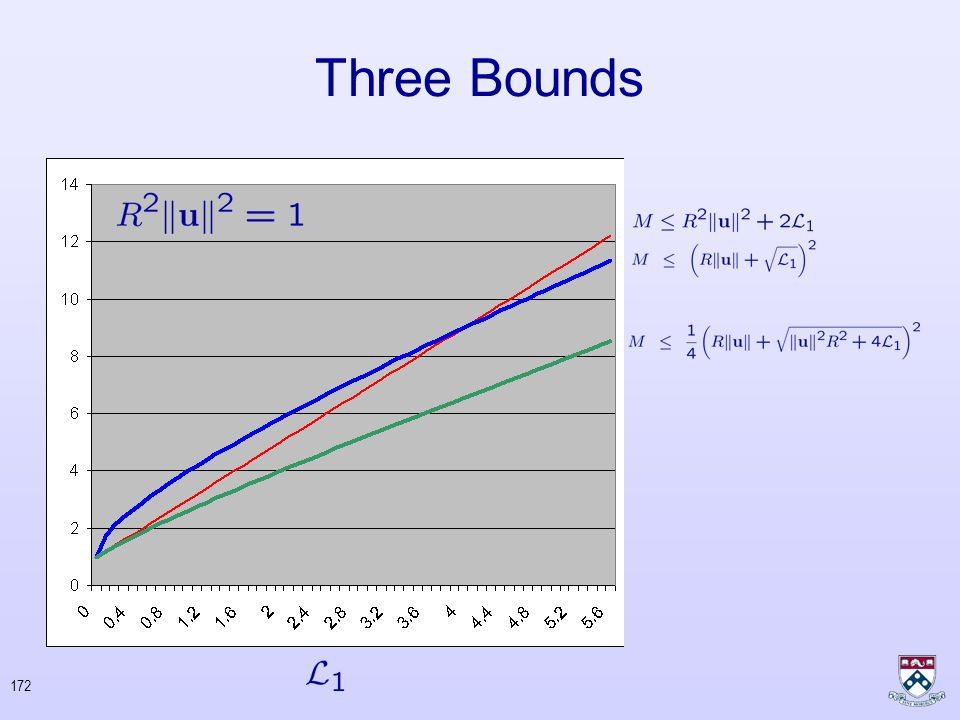 171 Remarks Bound does not depend on dimension of the feature vector The bound holds for all sequences.