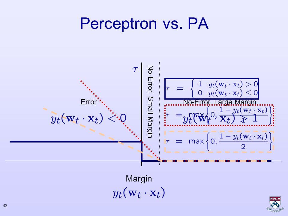 42 Perceptron vs. PA Common Update : Perceptron Passive-Aggressive