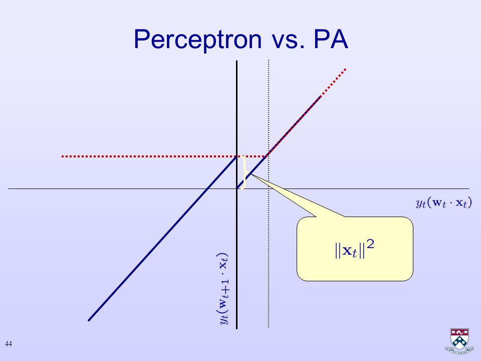 43 Perceptron vs. PA Margin Error N o - E r r o r, S m a l l M a r g i n No-Error, Large Margin