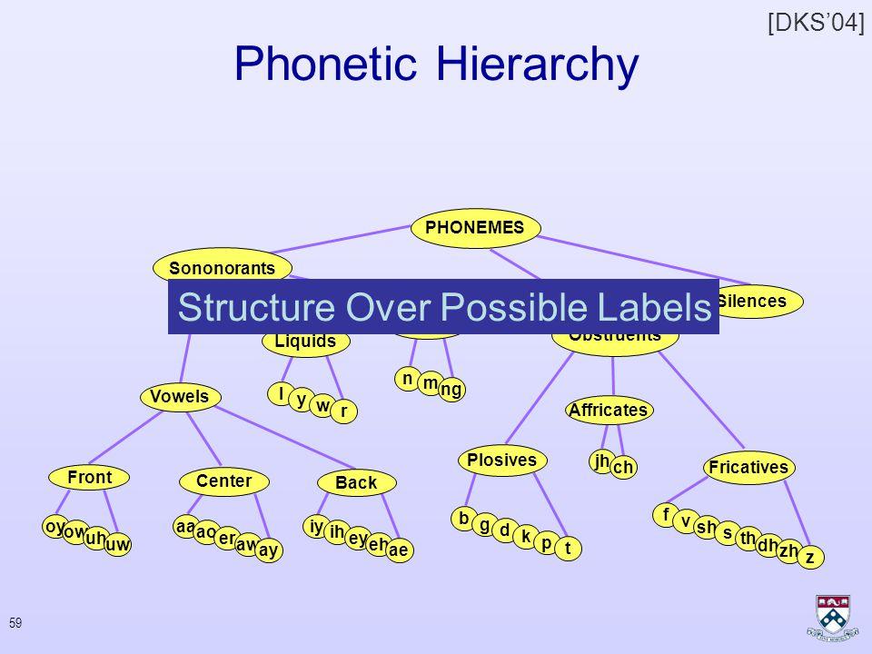 58 Hierarchical Classification Phonetic transcription of DECEMBER Gross error Small errors d ix CH eh m bcl b er d AE s eh m bcl b er d ix s eh NASAL bcl b er [DKS'04]