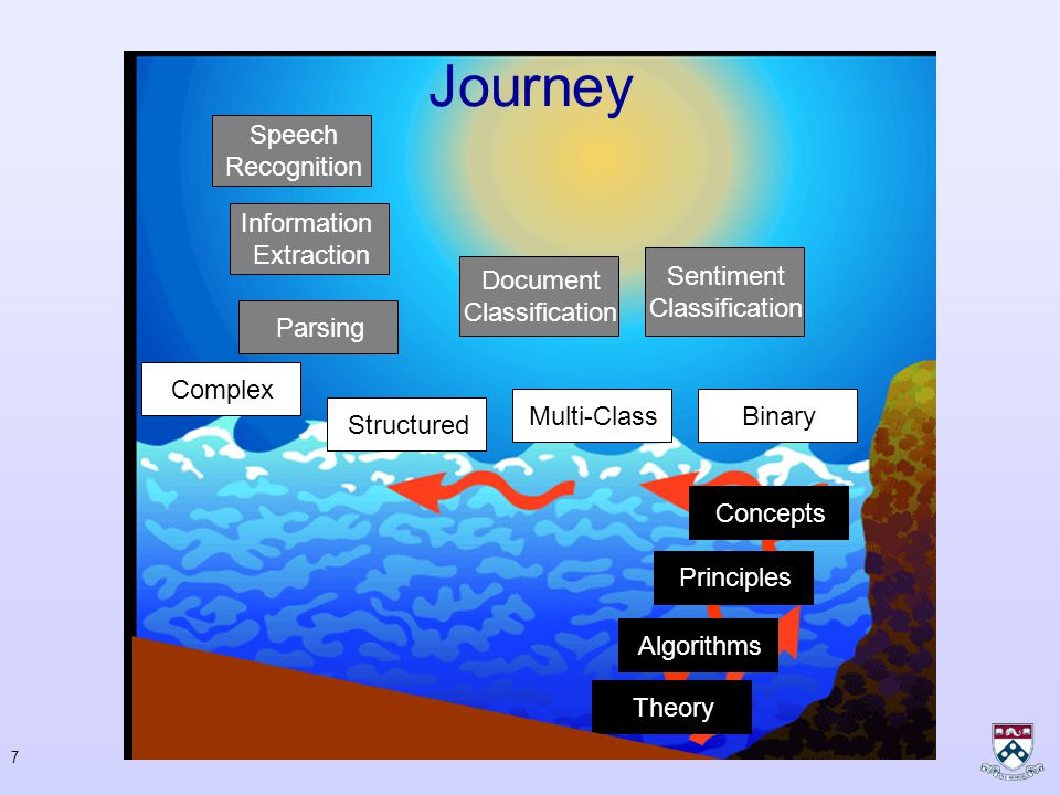 7 Journey Concepts Principles Algorithms Theory Binary Complex Structured Multi-Class Parsing Information Extraction Speech Recognition Document Classification Sentiment Classification