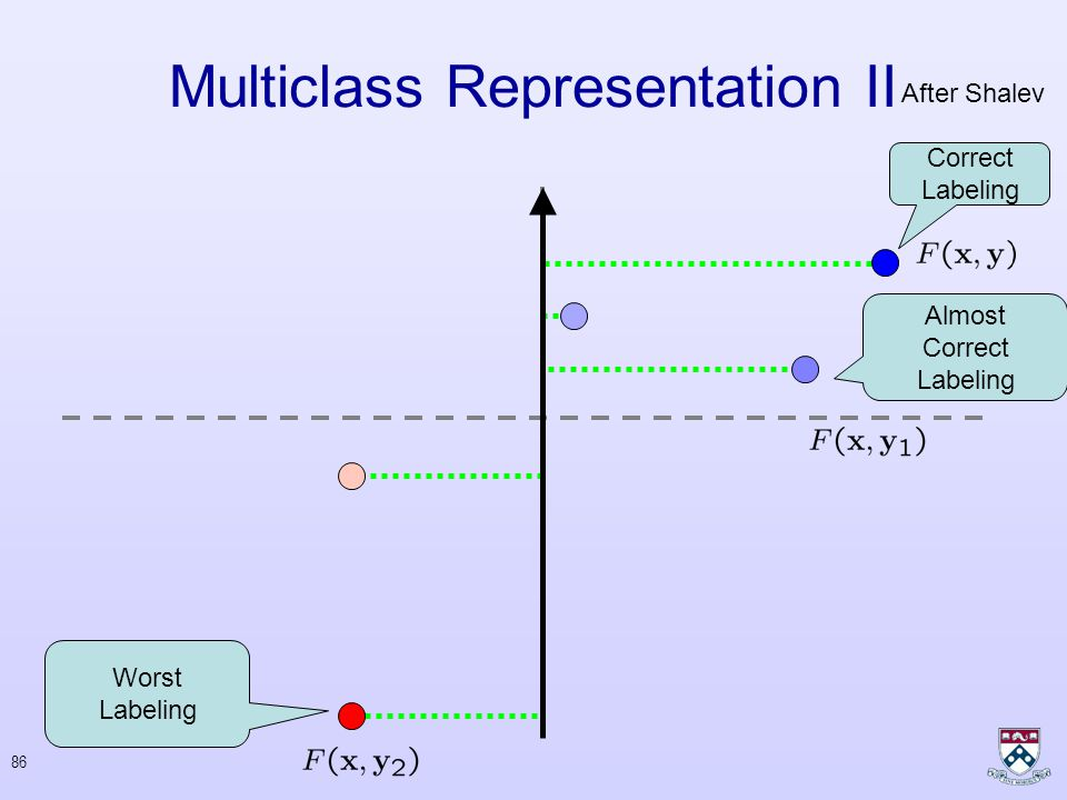 85 Multiclass Representation II Correct Labeling Almost Correct Labeling Worst Labeling Incorrect Labeling After Shalev