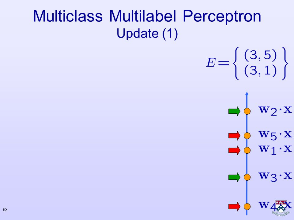 92 Construct Error-Set Form any set of parameters that satisfies:   If then  Multiclass Multilabel Perceptron Update (1)