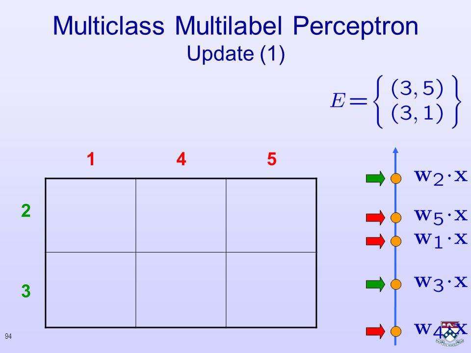 93 Multiclass Multilabel Perceptron Update (1)