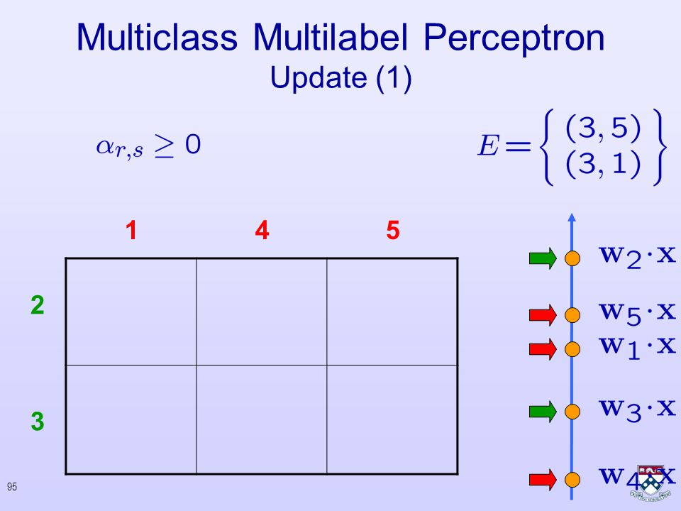 94 Multiclass Multilabel Perceptron Update (1) 2 3 145