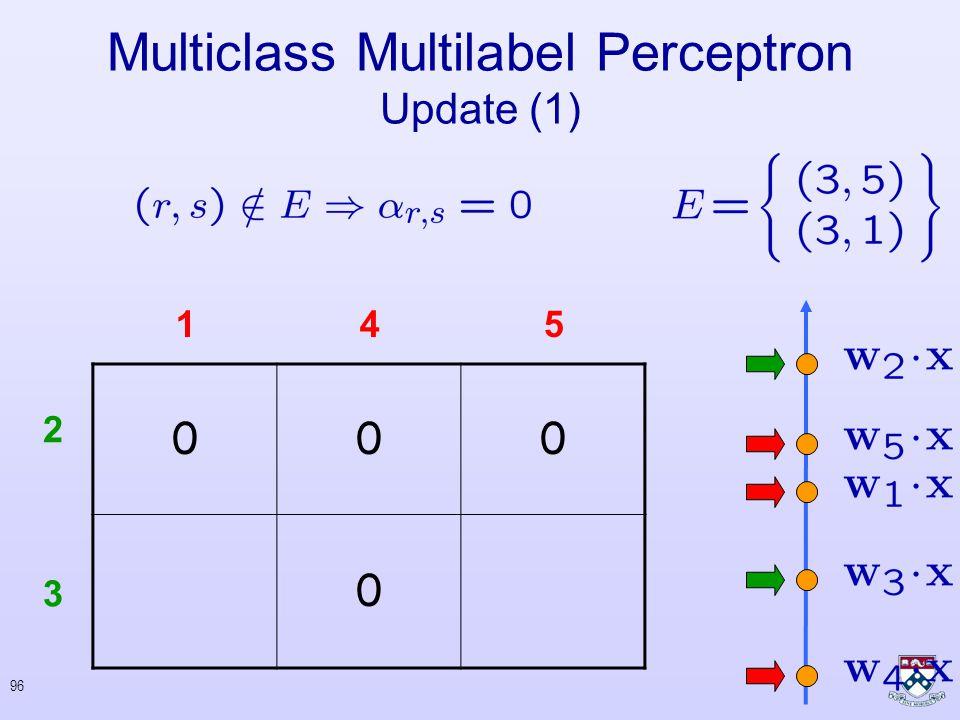95 Multiclass Multilabel Perceptron Update (1) 2 3 145