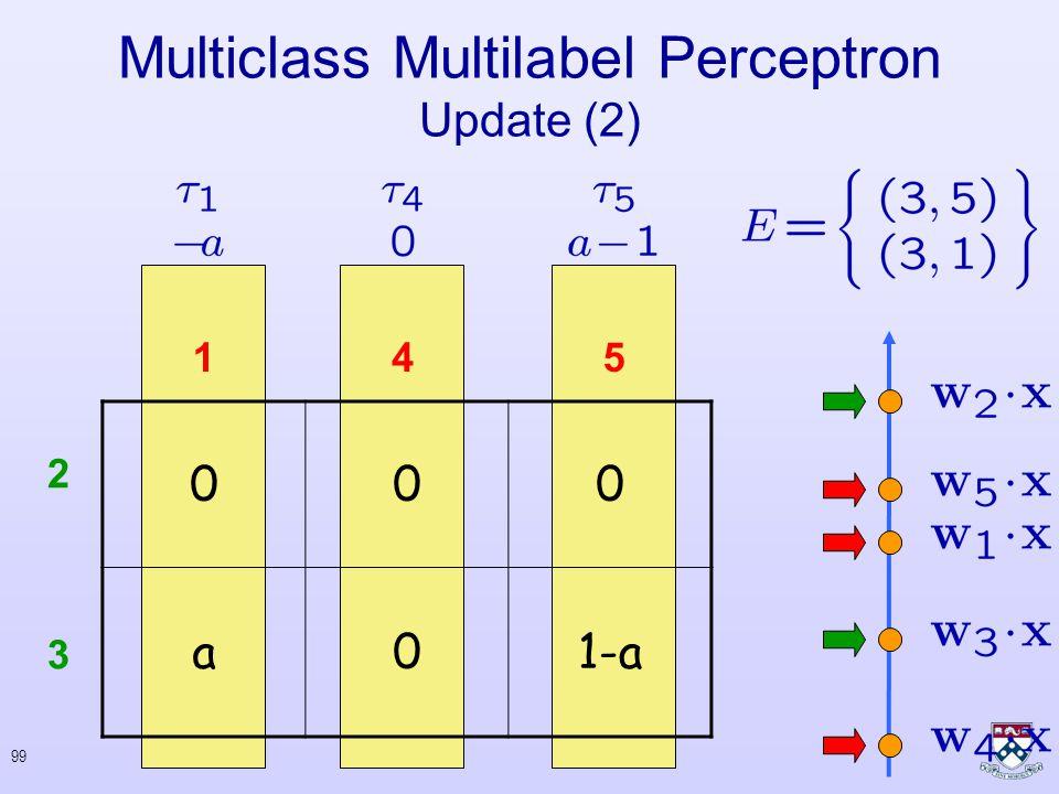 98 Set for Update : Multiclass Multilabel Perceptron Update (2)