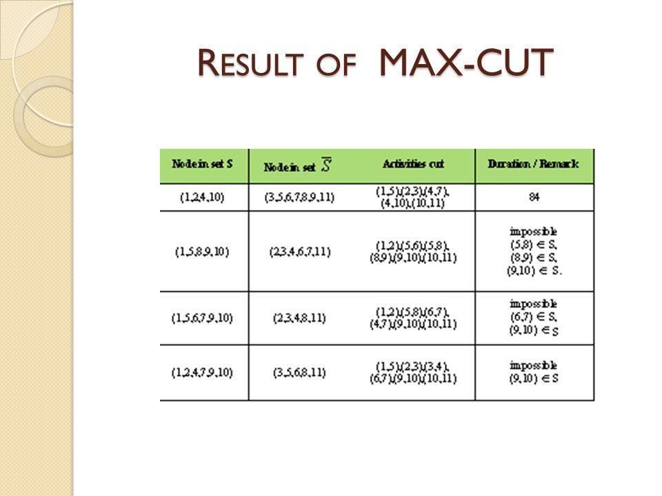R ESULT OF MAX-CUT