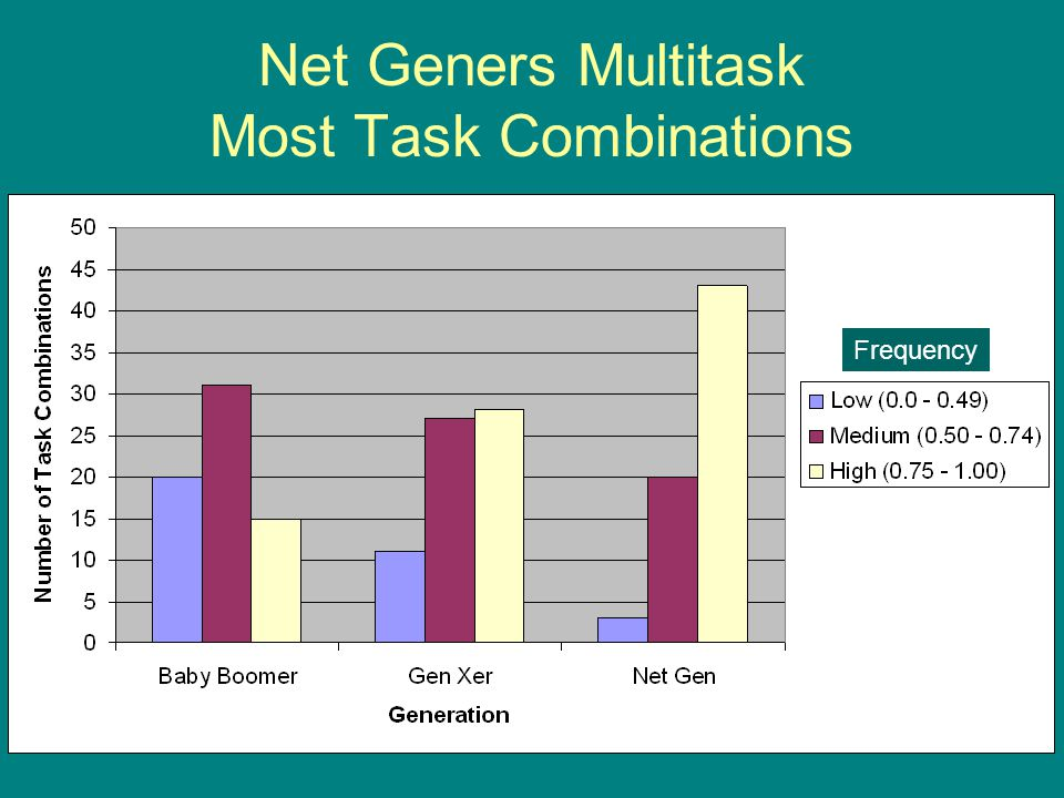 Net Geners Multitask Most Task Combinations Frequency