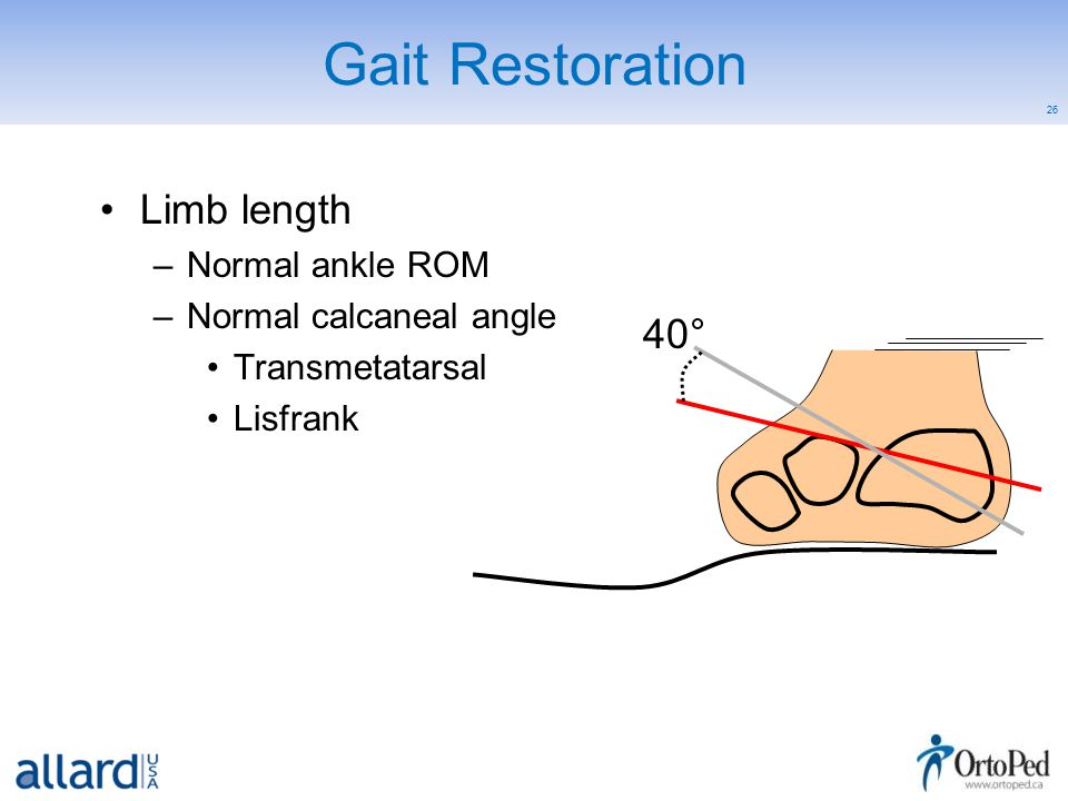 26 Gait Restoration 40° Limb length –Normal ankle ROM –Normal calcaneal angle Transmetatarsal Lisfrank