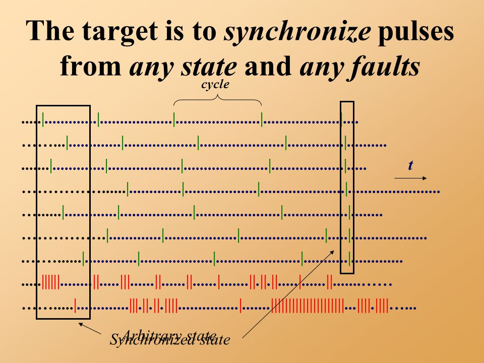 The target is to synchronize pulses from any state and any faults.....|.............|..................|.....................|...................|....