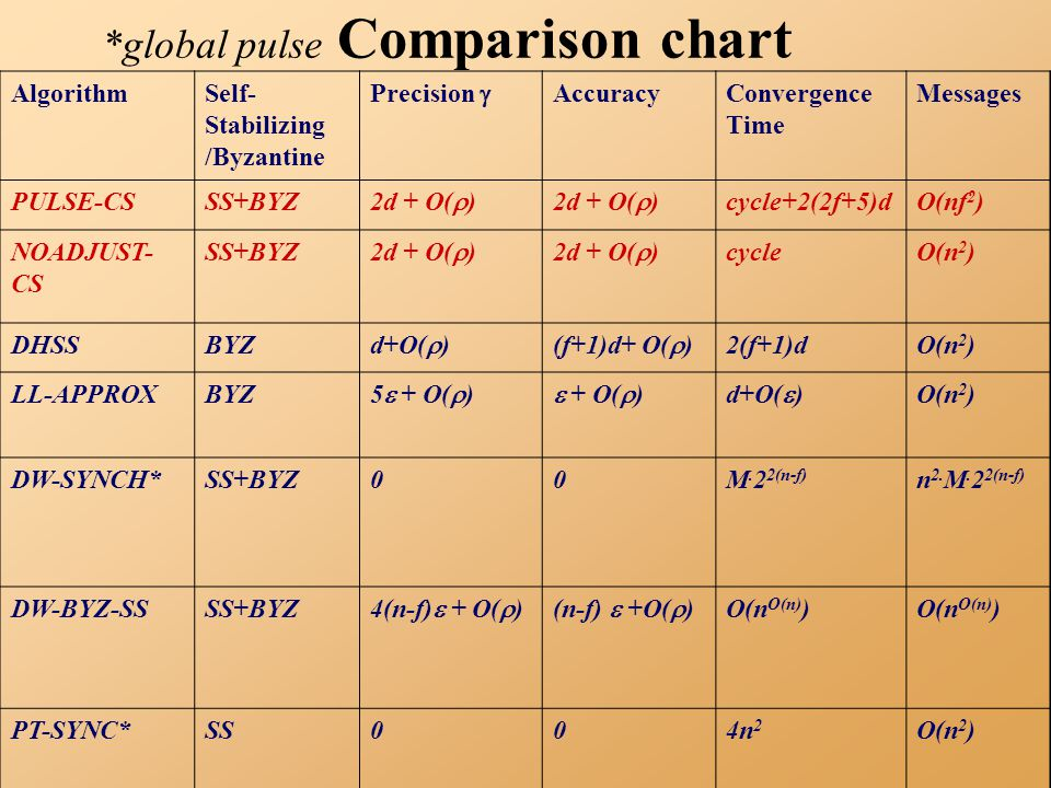 *global pulse Comparison chart AlgorithmSelf- Stabilizing /Byzantine Precision  AccuracyConvergence Time Messages PULSE-CSSS+BYZ 2d + O(  ) cycle+2(2f+5)dO(nf 2 ) NOADJUST- CS SS+BYZ 2d + O(  ) cycleO(n 2 ) DHSSBYZ d+O(  )(f+1)d+ O(  ) 2(f+1)dO(n 2 ) LL-APPROXBYZ 5  + O(  )  + O(  )d+O(  ) O(n 2 ) DW-SYNCH*SS+BYZ00M.