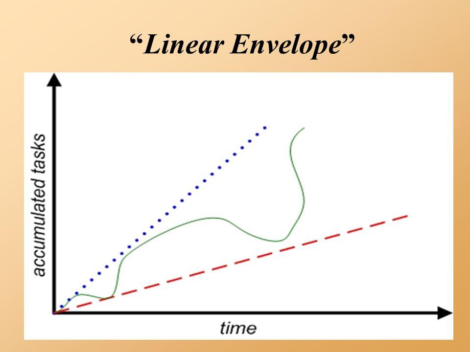 Linear Envelope