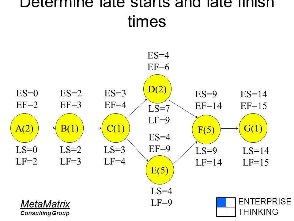 ENTERPRISE THINKING MetaMatrix Consulting Group Determine late starts and late finish times ES=9 EF=14 ES=14 EF=15 ES=0 EF=2 ES=2 EF=3 ES=3 EF=4 ES=4