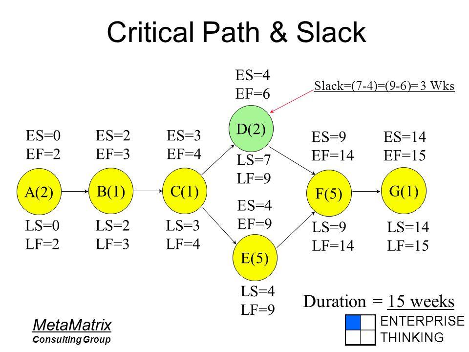 ENTERPRISE THINKING MetaMatrix Consulting Group Critical Path & Slack ES=9 EF=14 ES=14 EF=15 ES=0 EF=2 ES=2 EF=3 ES=3 EF=4 ES=4 EF=9 ES=4 EF=6 A(2)B(1) C(1) D(2) E(5) F(5) G(1) LS=14 LF=15 LS=9 LF=14 LS=4 LF=9 LS=7 LF=9 LS=3 LF=4 LS=2 LF=3 LS=0 LF=2 Duration = 15 weeks Slack=(7-4)=(9-6)= 3 Wks