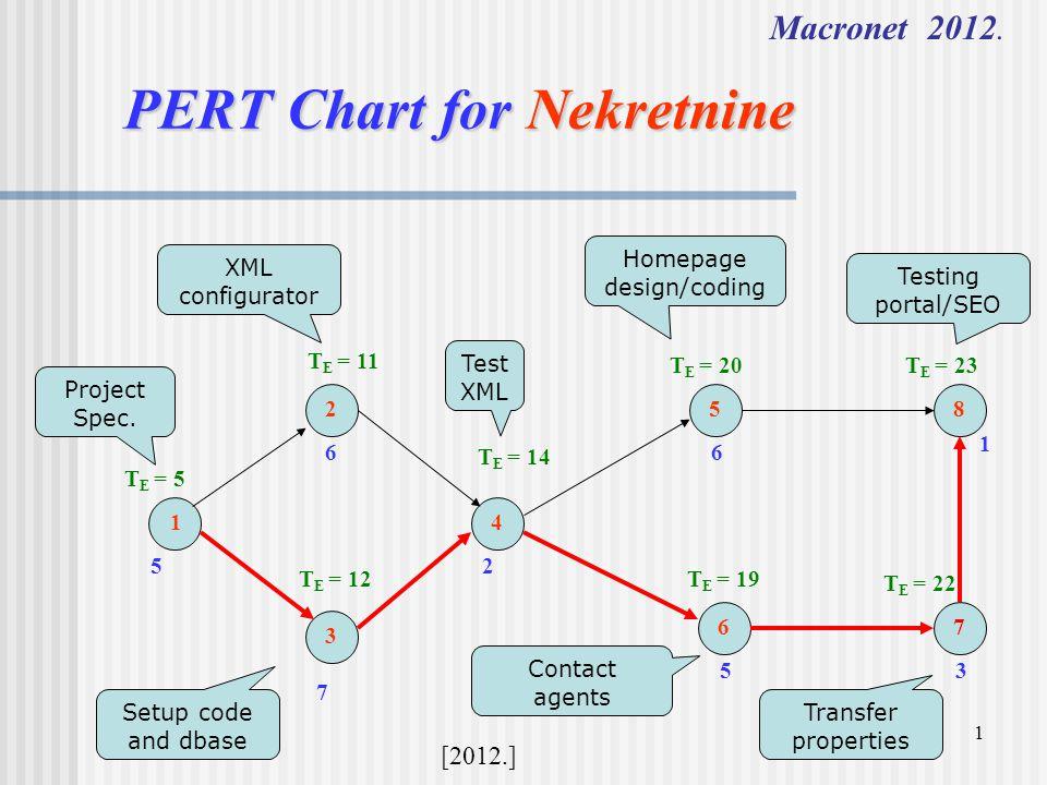 1 PERT Chart for Nekretnine Macronet 2012.