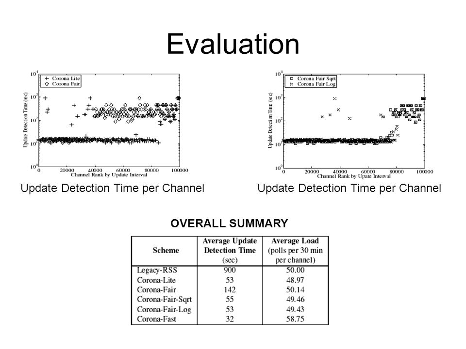 Evaluation Update Detection Time per Channel OVERALL SUMMARY