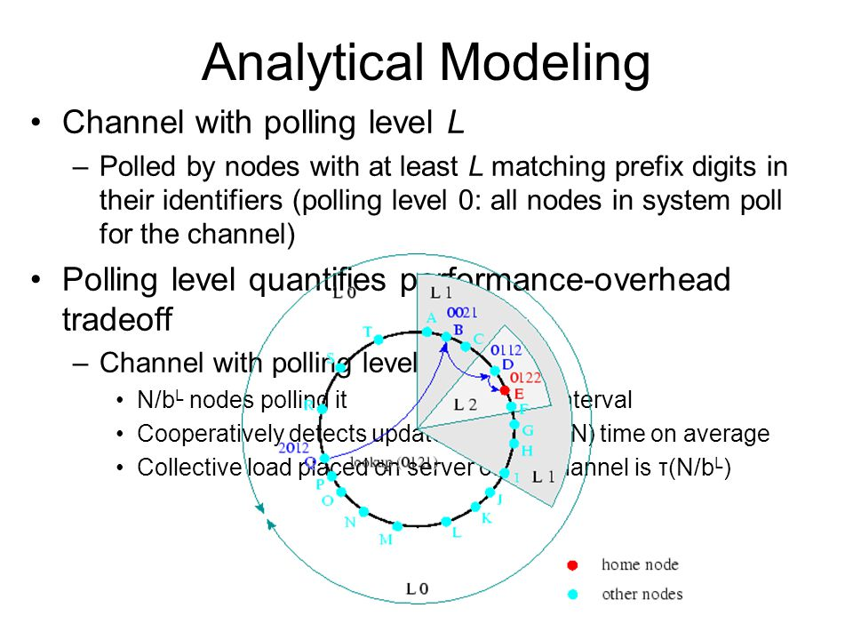 Analytical Modeling Channel with polling level L –Polled by nodes with at least L matching prefix digits in their identifiers (polling level 0: all nodes in system poll for the channel) Polling level quantifies performance-overhead tradeoff –Channel with polling level L has: N/b L nodes polling itτ: polling interval Cooperatively detects updates in (τ/2)(b L /N) time on average Collective load placed on server of the channel is τ(N/b L )