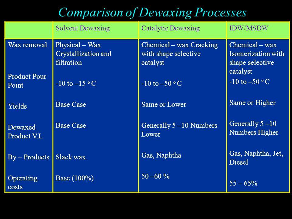 ISODEWAXING Isomerization With Minimum Branching Maintains V.I.