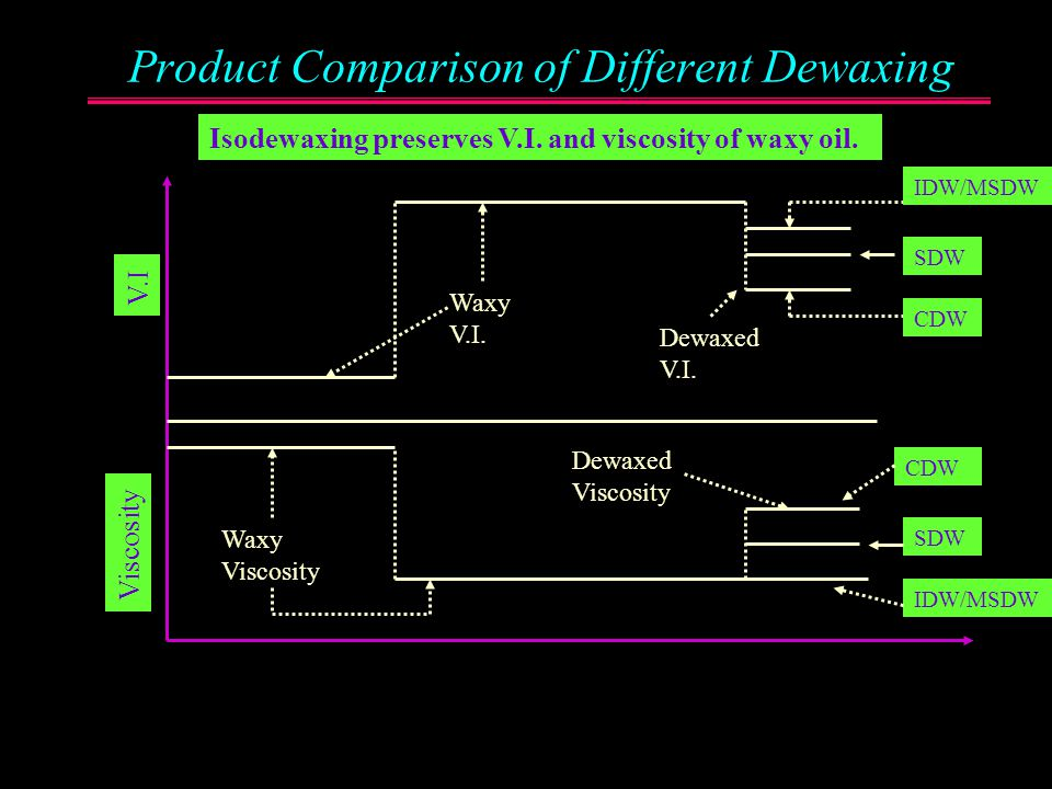 Comparison of Dewaxing Processes Solvent DewaxingCatalytic DewaxingIDW/MSDW Wax removal Product Pour Point Yields Dewaxed Product V.I. By – Products O