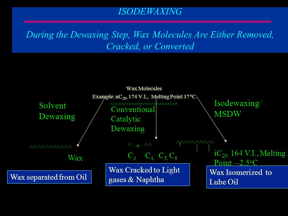 Product Comparison of Different Dewaxing Processes – Constant Refining Severity Waxy V.I.