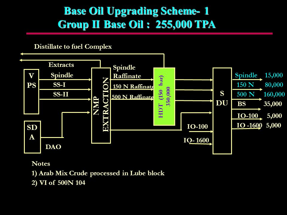 Base oil Upgrading scheme -1 Group –II oils 255, 000 TPA  Add a New 150 bar Hydrotreater (HDT) to existing scheme.
