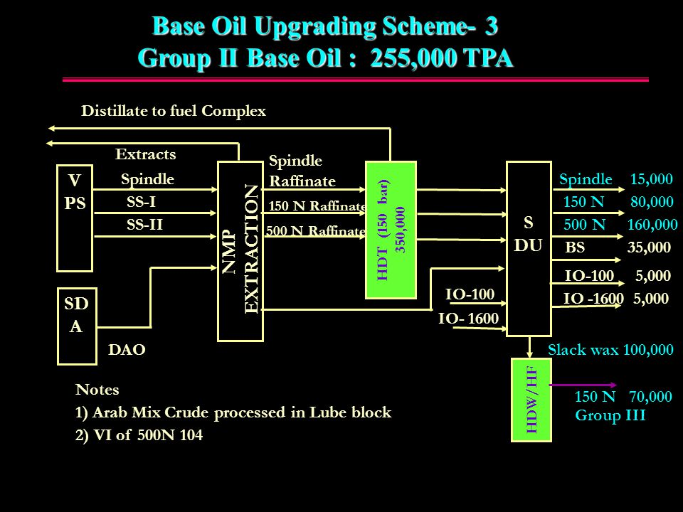 Base oil Upgrading scheme -3 Group –II oils 255, 000 TPA  Add a New 150 bar Hydrotreater (HDT) + New Hydroisomerisation (HDW) unit for slack wax  Raffinates from existing SEU are processed in a high pressure hydrotreater.