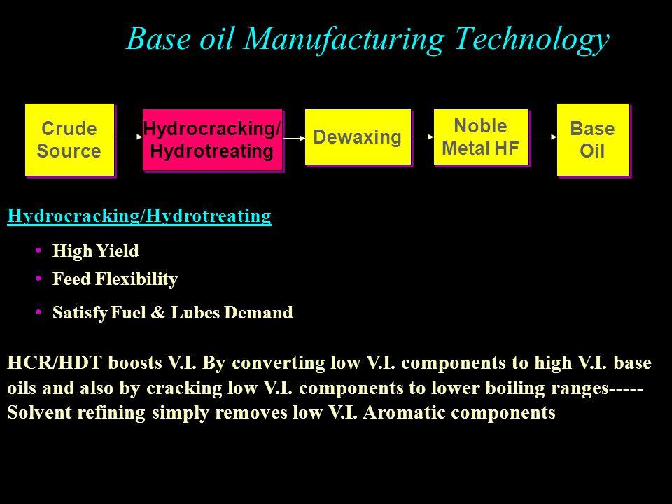 Base oil Manufacturing Technology Crude Source V.I.