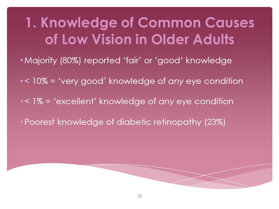 1. Knowledge of Common Causes of Low Vision in Older Adults Majority (80%) reported 'fair' or 'good' knowledge < 10% = 'very good' knowledge of any ey