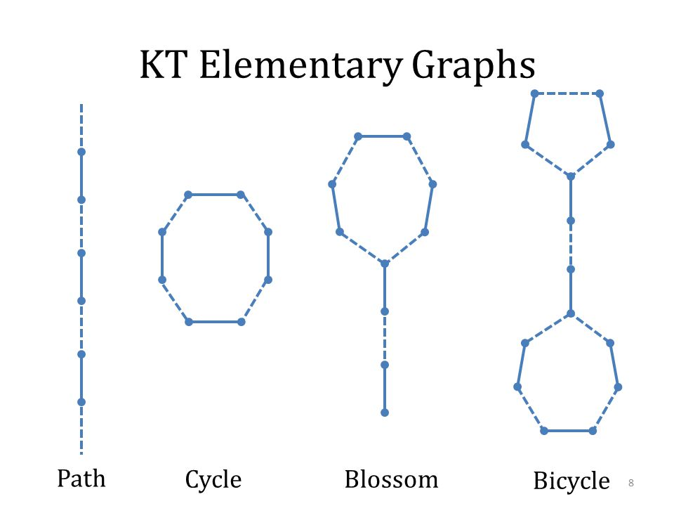 KT Elementary Graphs Path CycleBlossom Bicycle 8