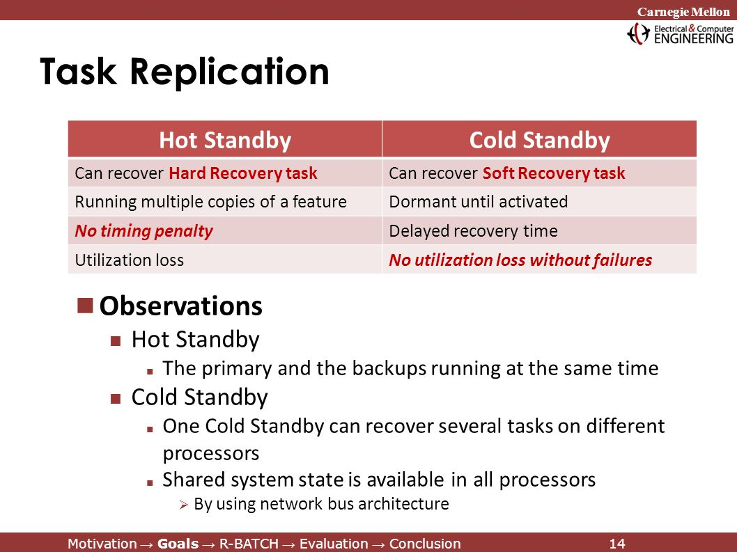 Carnegie Mellon Motivation → Goals → R-BATCH → Evaluation → Conclusion14 Task Replication Hot StandbyCold Standby Can recover Hard Recovery taskCan recover Soft Recovery task Running multiple copies of a featureDormant until activated No timing penaltyDelayed recovery time Utilization lossNo utilization loss without failures Observations Hot Standby The primary and the backups running at the same time Cold Standby One Cold Standby can recover several tasks on different processors Shared system state is available in all processors  By using network bus architecture Motivation → Goals → R-BATCH → Evaluation → Conclusion14