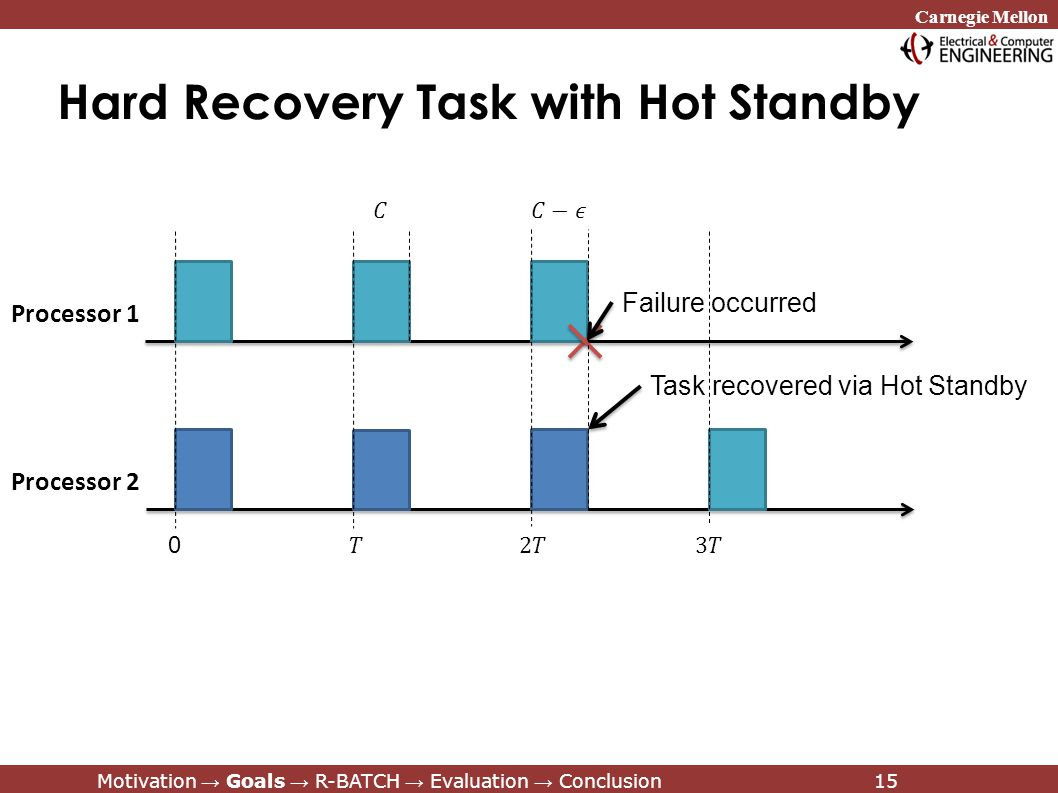 Carnegie Mellon Motivation → Goals → R-BATCH → Evaluation → Conclusion15 Hard Recovery Task with Hot Standby 0 Failure occurred Task recovered via Hot Standby Motivation → Goals → R-BATCH → Evaluation → Conclusion15 Processor 1 Processor 2