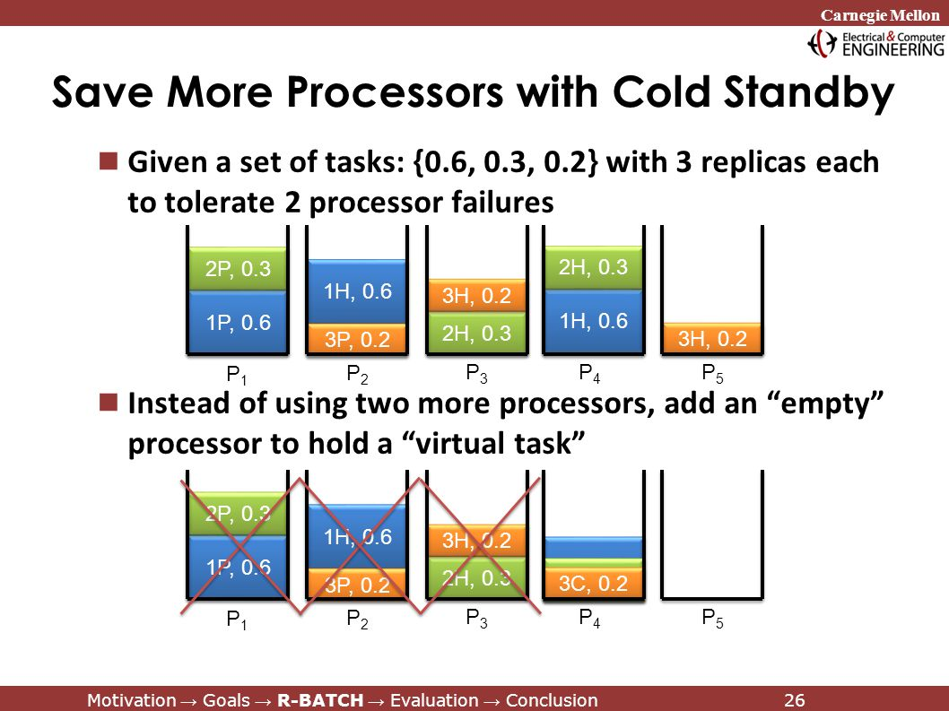 Carnegie Mellon Motivation → Goals → R-BATCH → Evaluation → Conclusion26 Given a set of tasks: {0.6, 0.3, 0.2} with 3 replicas each to tolerate 2 processor failures Instead of using two more processors, add an empty processor to hold a virtual task Save More Processors with Cold Standby 1H, 0.6 1P, 0.6 2P, 0.3 3P, 0.2 2H, 0.3 3H, 0.2 P1P1 P2P2 P3P3 P4P4 P5P5 1H, 0.6 2H, 0.3 3H, 0.2 1H, 0.6 1P, 0.6 2P, 0.3 3P, 0.2 2H, 0.3 3H, 0.2 P1P1 P2P2 P3P3 P4P4 P5P5 1C, 0.6 2C, 0.3 3C, 0.2 Motivation → Goals → R-BATCH → Evaluation → Conclusion26