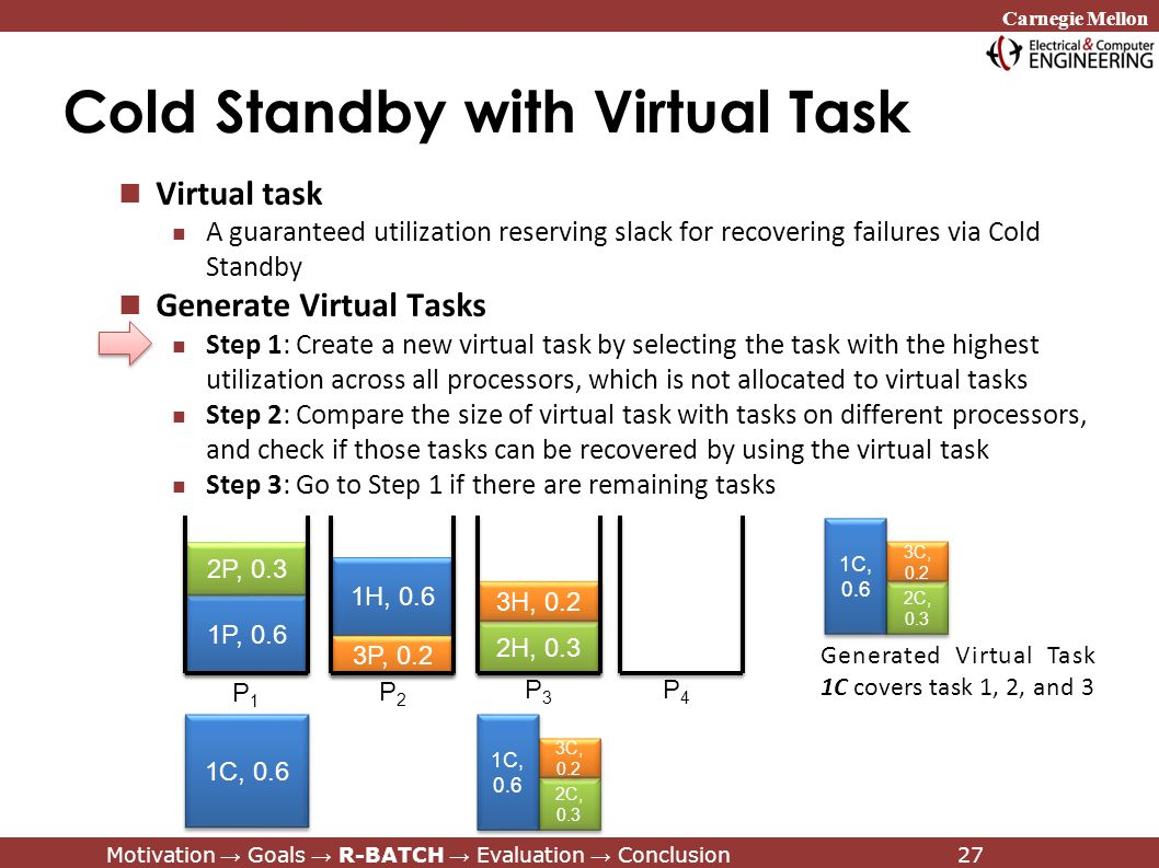 Carnegie Mellon Motivation → Goals → R-BATCH → Evaluation → Conclusion27 Cold Standby with Virtual Task Virtual task A guaranteed utilization reserving slack for recovering failures via Cold Standby Generate Virtual Tasks Step 1: Create a new virtual task by selecting the task with the highest utilization across all processors, which is not allocated to virtual tasks Step 2: Compare the size of virtual task with tasks on different processors, and check if those tasks can be recovered by using the virtual task Step 3: Go to Step 1 if there are remaining tasks 1H, 0.6 1P, 0.6 1P, 0.6 2P, 0.3 3P, 0.2 2H, 0.3 2H, 0.3 3H, 0.2 3H, 0.2 P1P1 P2P2 P3P3 P4P4 1C, 0.6 Generated Virtual Task 1C covers task 1, 2, and 3 2C, 0.3 3C, 0.2 1C, 0.6 2C, 0.3 3C, 0.2 1C, 0.6 Motivation → Goals → R-BATCH → Evaluation → Conclusion27