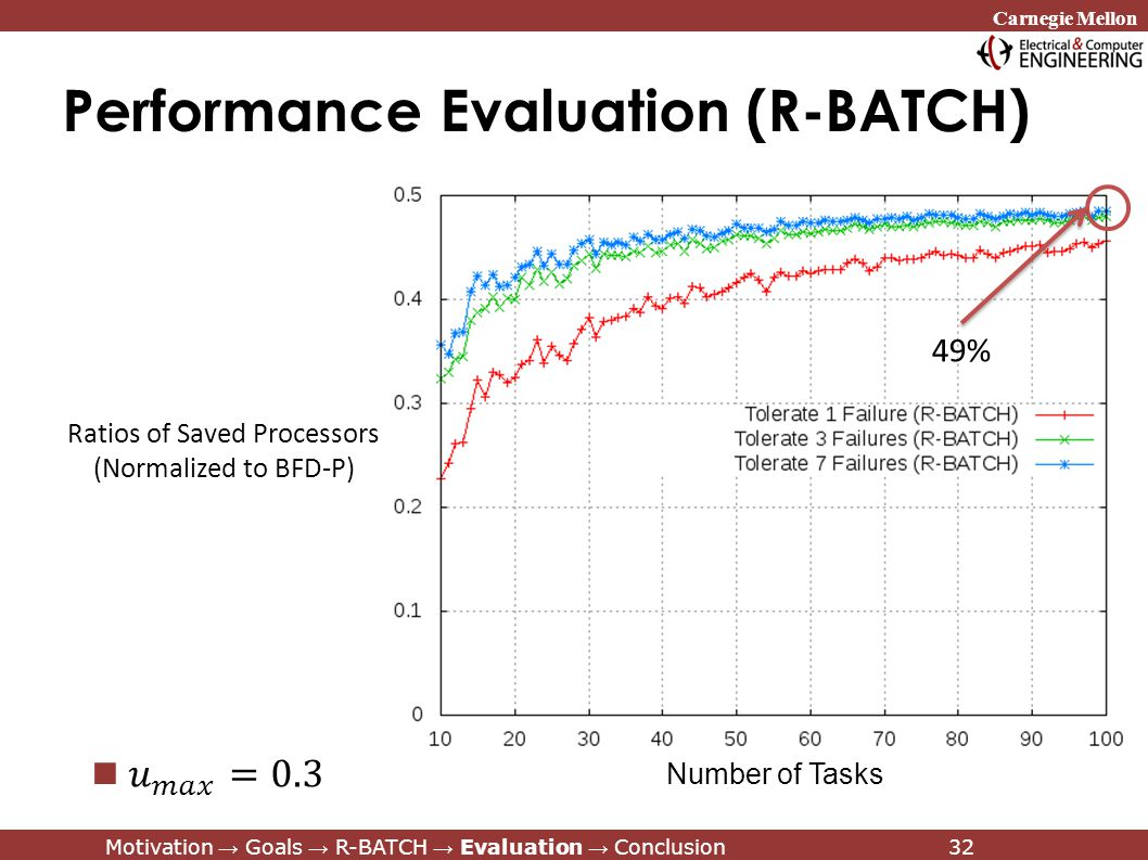 Carnegie Mellon Motivation → Goals → R-BATCH → Evaluation → Conclusion32 Performance Evaluation (R-BATCH) Motivation → Goals → R-BATCH → Evaluation → Conclusion32 Ratios of Saved Processors (Normalized to BFD-P) Number of Tasks 49%