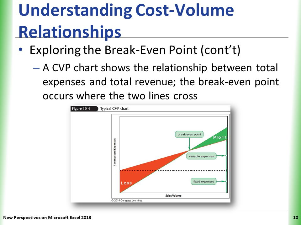 XP Understanding Cost-Volume Relationships Exploring the Break-Even Point (cont't) – A CVP chart shows the relationship between total expenses and tot