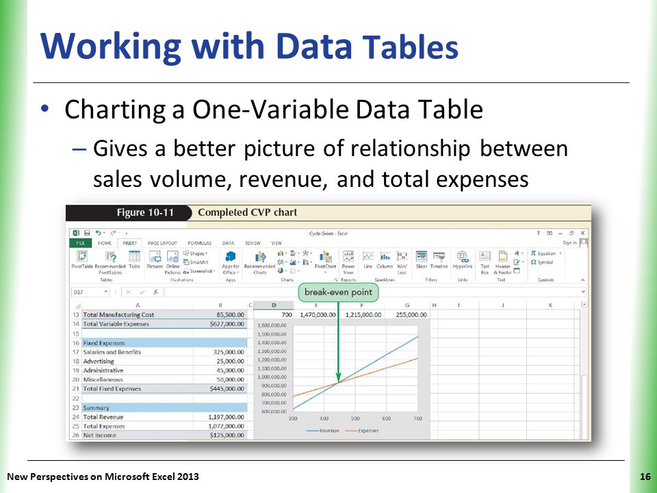 XP New Perspectives on Microsoft Excel 201316 Working with Data Tables Charting a One-Variable Data Table – Gives a better picture of relationship bet