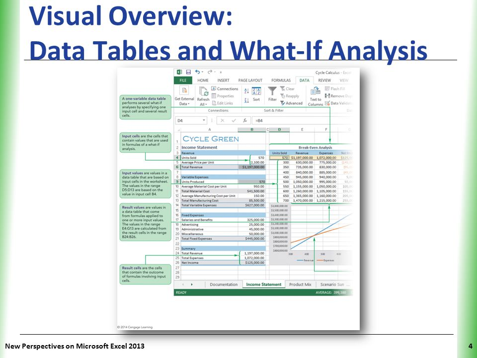 XP New Perspectives on Microsoft Excel 20134 Visual Overview: Data Tables and What-If Analysis